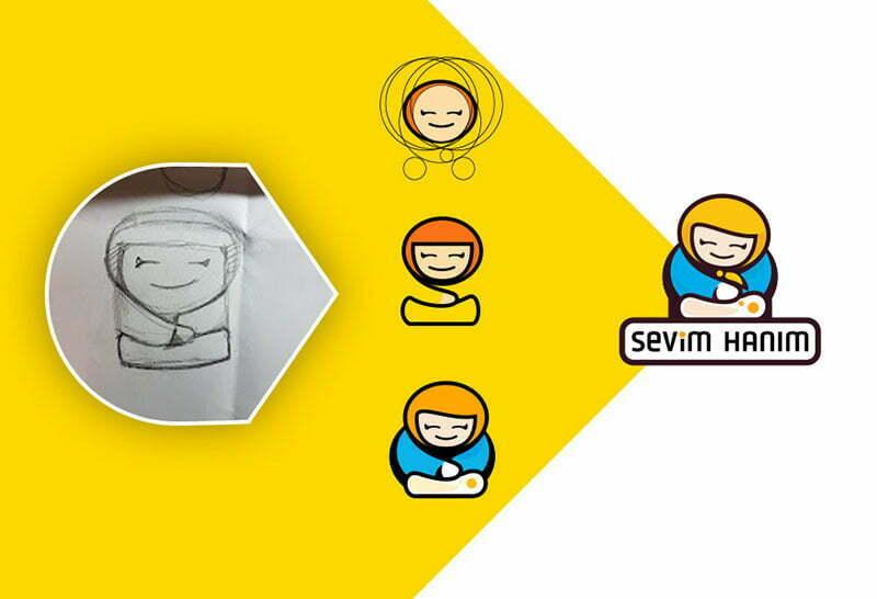 sevim hanım kahvaltı salonu logo tasarımı açıklaması